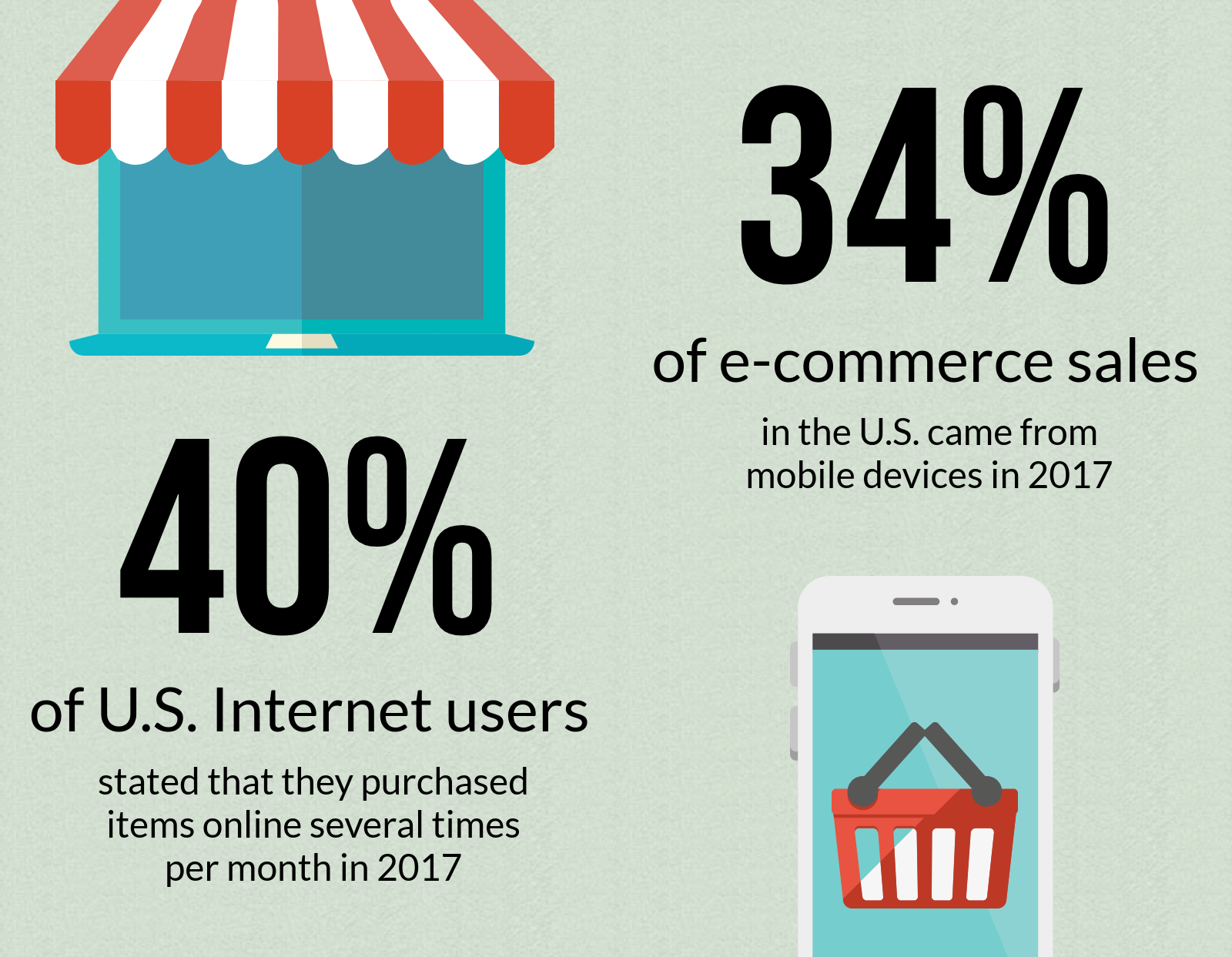 Stats on the rise of e-commerce sales in America in 2017