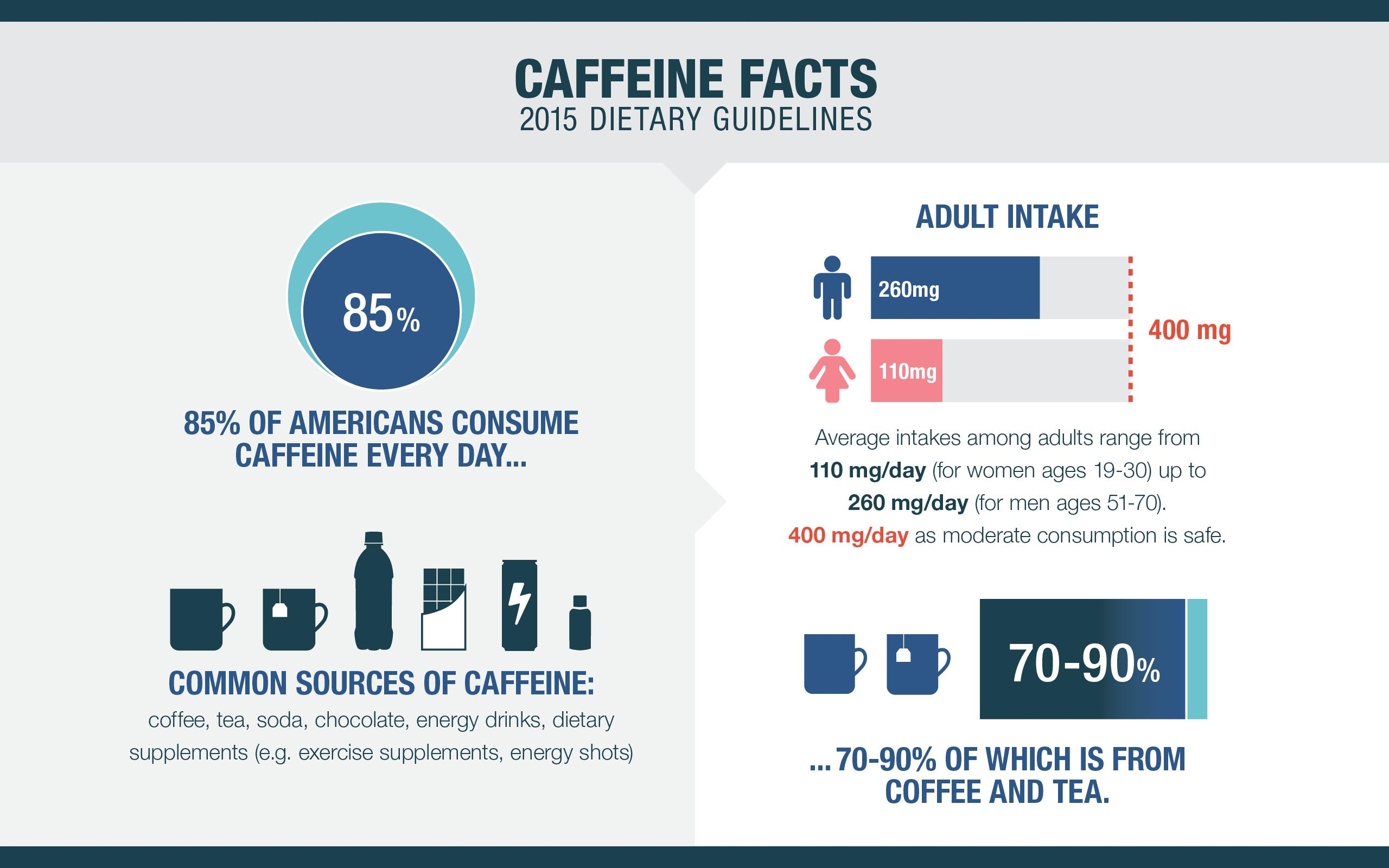 Graphics_-_CaffeineFacts.jpg